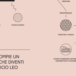 [𝗜𝗗𝗘𝗔] -  This is how an idea becomes a Lanificio Leo product.  - #process #idea #textiledesign #production #madeinitaly