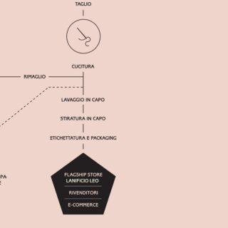 [𝗜𝗗𝗘𝗔] - Ecco come un' idea diventa un prodotto di Lanificio Leo. - #processo #idea #tessile #produzione #madeinitaly