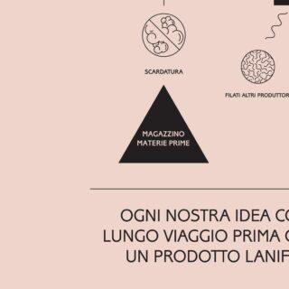 [𝗦𝗖𝗛𝗘𝗠𝗔] -  Delineazione sommaria di elementi da impiegare e da sviluppare.  - #process #idea #textiledesign #production #madeinitaly